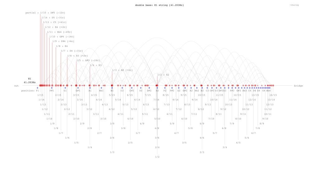 double-bass-E1-string-harmonics